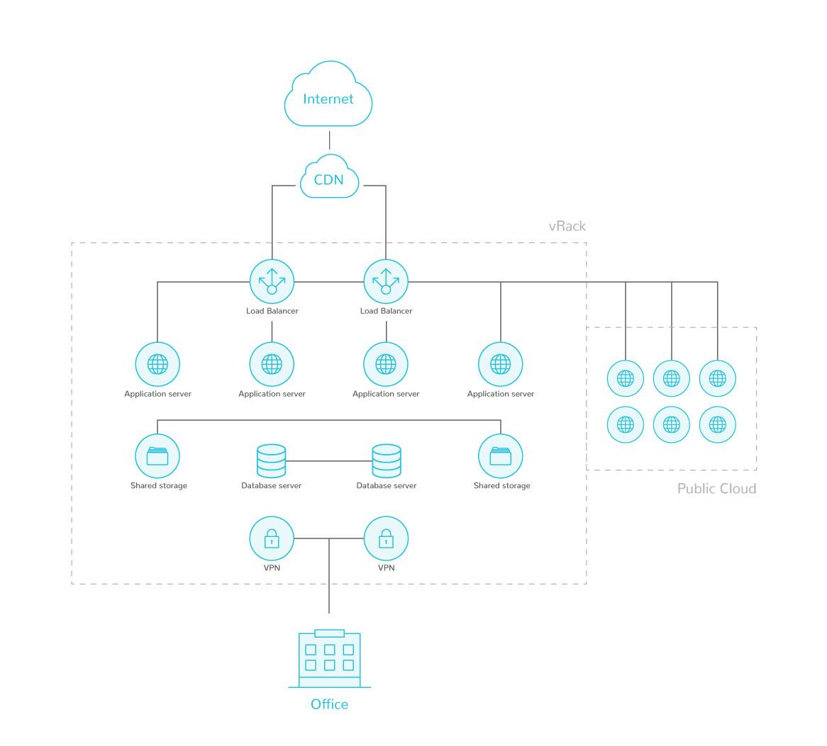 Chmura hybrydowa -  serwery dedykowane i Public Cloud