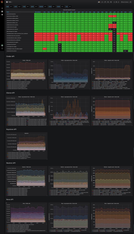 Wewnętrzny dashboard podsumowujący rezultaty testów Rally