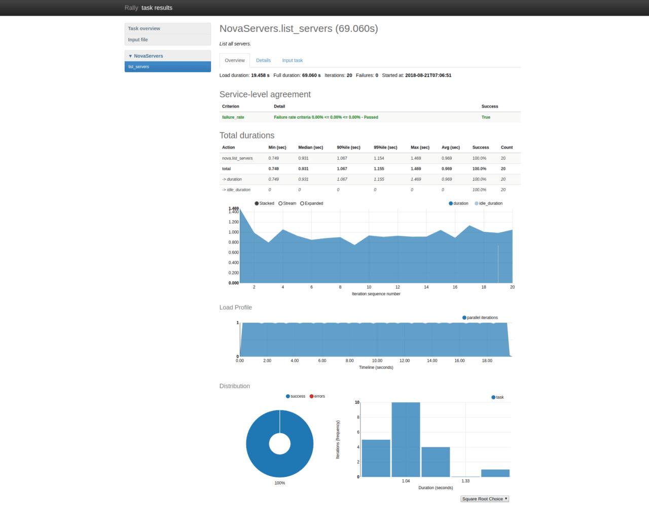 Raport testowy Rally wygenerowany w HTML