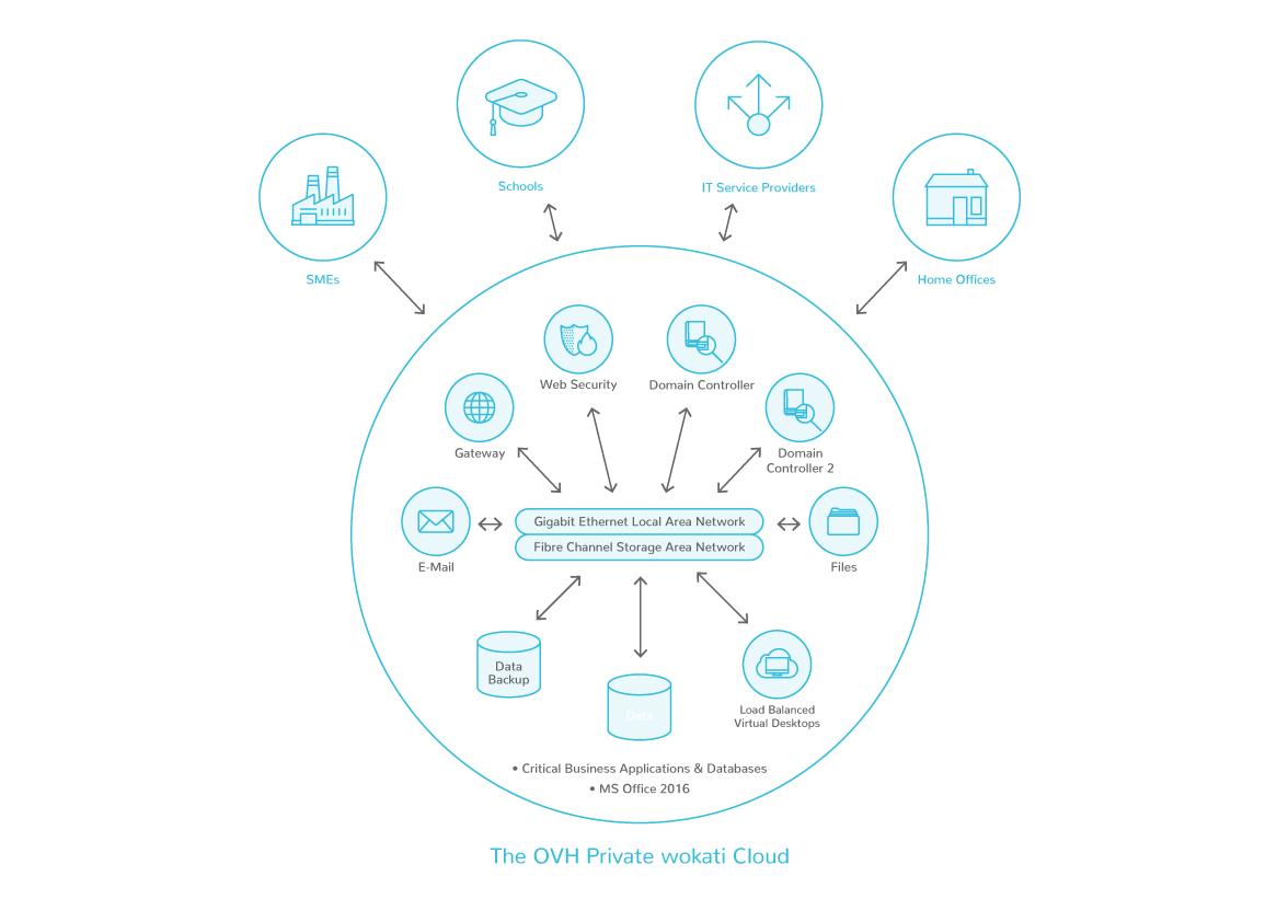 Infrastruktura wirtualnych pulpitów